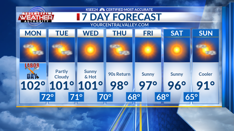 A very hot Labor Day, then slowly cooler | YourCentralValley com