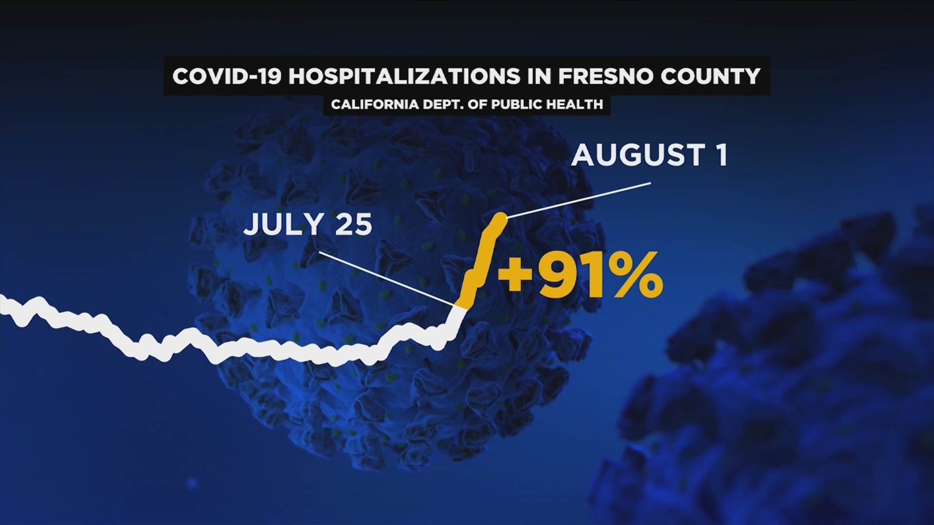 COVID-19 hospitalizations surge in Fresno County, local hospital says vast majority of patients are unvaccinated